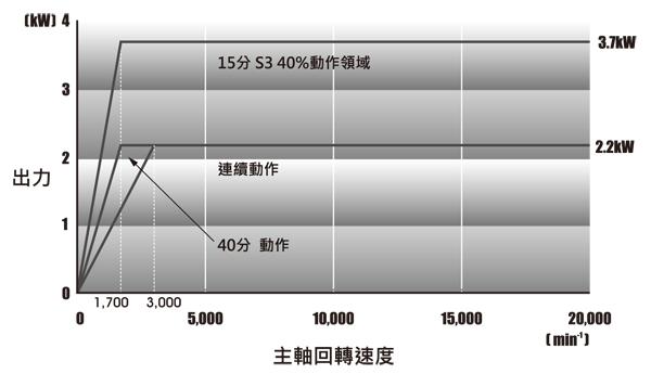 小臥加-主軸出力曲線圖
